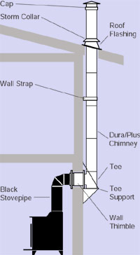Dura Plus up-the-wall class A chimney installation.