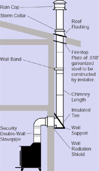 Security Chimney System install.
