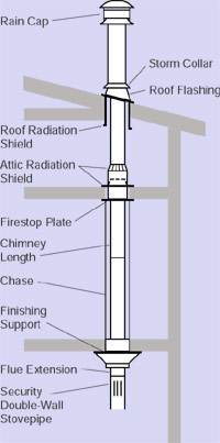 Security International class-A chimney and stovepipe.