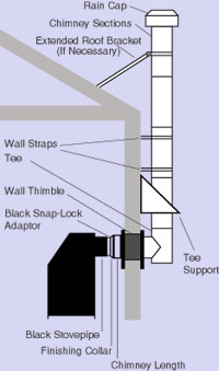 Simpson DuraVent DuraTech Chimney side wall installation.